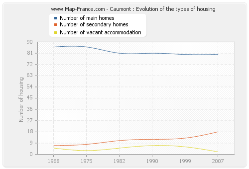 Caumont : Evolution of the types of housing