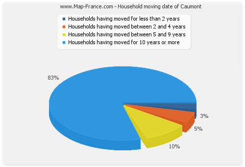 Household moving date of Caumont