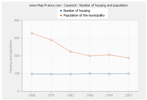 Caumont : Number of housing and population
