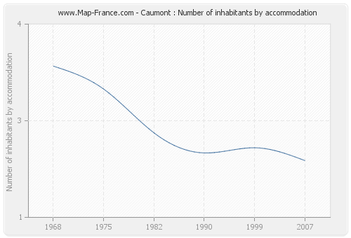 Caumont : Number of inhabitants by accommodation