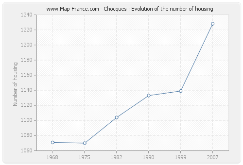 Chocques : Evolution of the number of housing