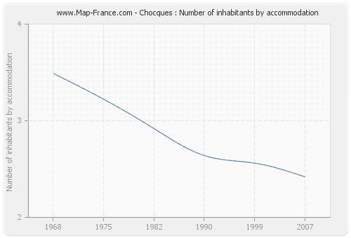 Chocques : Number of inhabitants by accommodation