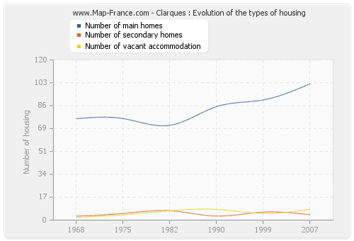 Clarques : Evolution of the types of housing