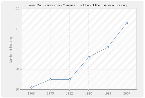 Clarques : Evolution of the number of housing