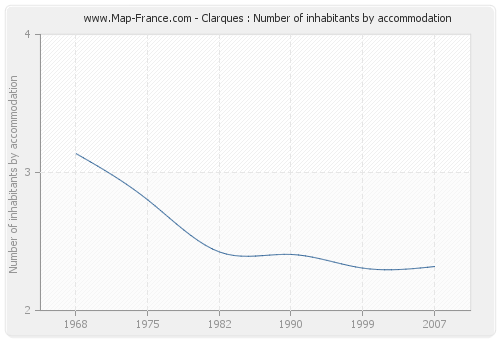 Clarques : Number of inhabitants by accommodation