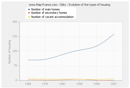 Cléty : Evolution of the types of housing