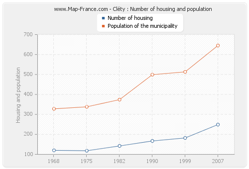 Cléty : Number of housing and population
