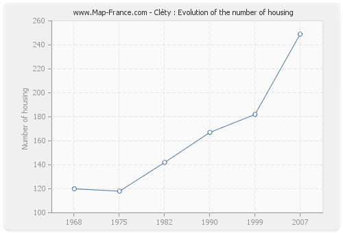 Cléty : Evolution of the number of housing