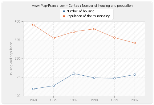 Contes : Number of housing and population
