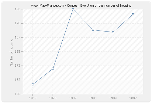 Contes : Evolution of the number of housing