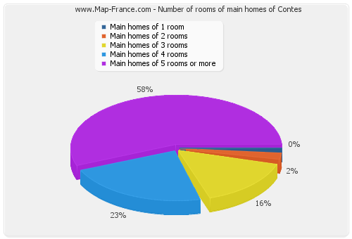 Number of rooms of main homes of Contes