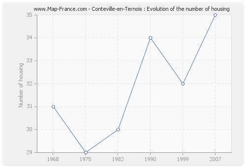 Conteville-en-Ternois : Evolution of the number of housing
