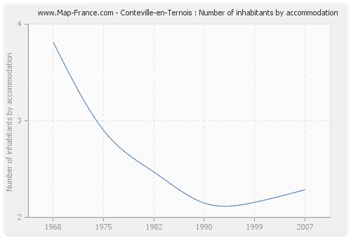 Conteville-en-Ternois : Number of inhabitants by accommodation