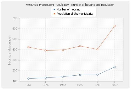 Coulomby : Number of housing and population