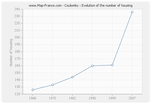 Coulomby : Evolution of the number of housing