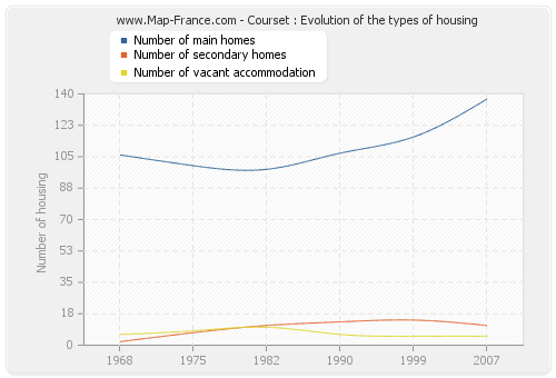Courset : Evolution of the types of housing