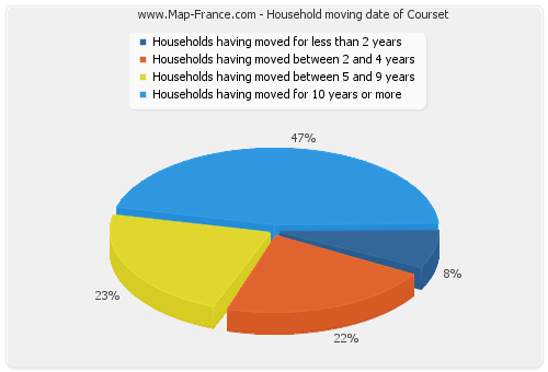 Household moving date of Courset
