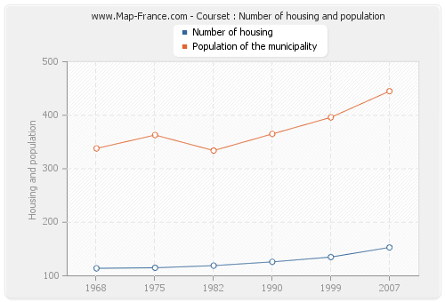Courset : Number of housing and population