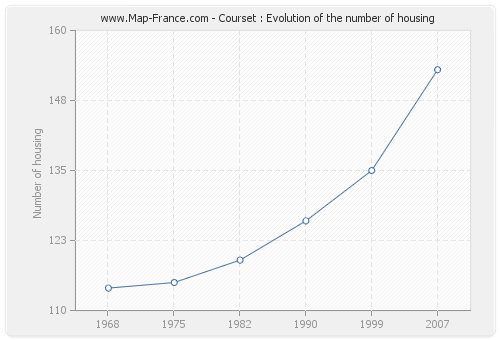 Courset : Evolution of the number of housing