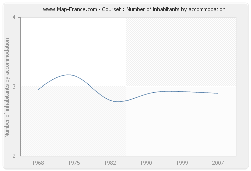 Courset : Number of inhabitants by accommodation