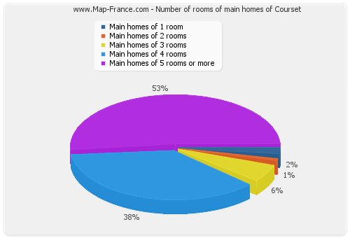 Number of rooms of main homes of Courset