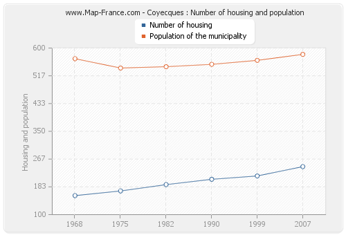 Coyecques : Number of housing and population