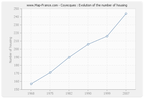 Coyecques : Evolution of the number of housing