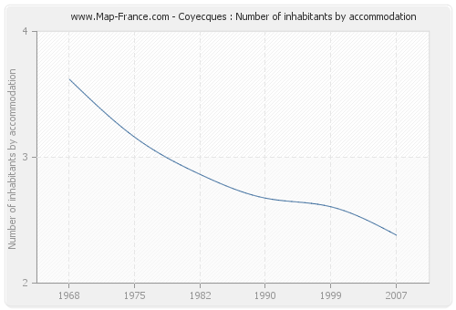 Coyecques : Number of inhabitants by accommodation