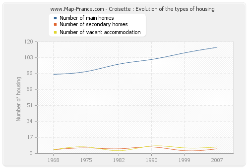 Croisette : Evolution of the types of housing
