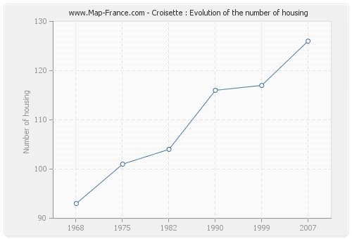 Croisette : Evolution of the number of housing