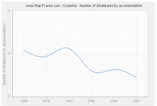 Croisette : Number of inhabitants by accommodation