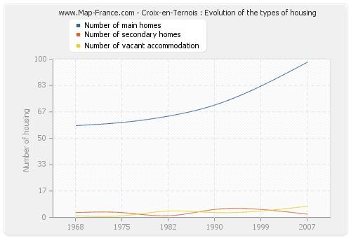 Croix-en-Ternois : Evolution of the types of housing