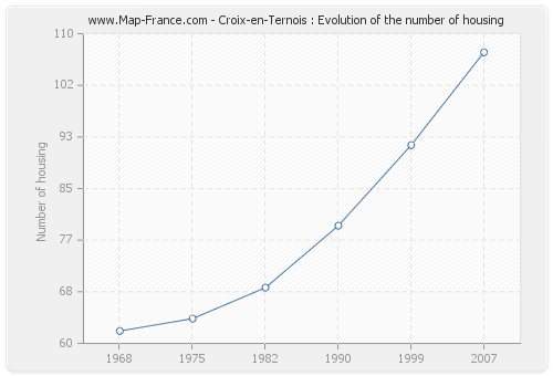 Croix-en-Ternois : Evolution of the number of housing