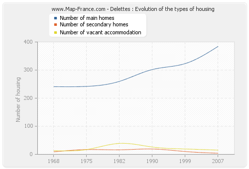 Delettes : Evolution of the types of housing
