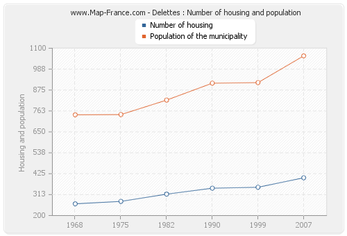 Delettes : Number of housing and population