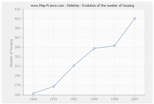 Delettes : Evolution of the number of housing
