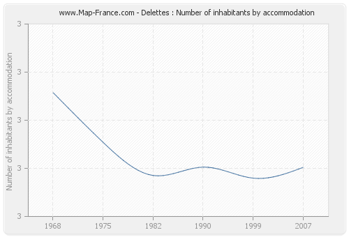 Delettes : Number of inhabitants by accommodation