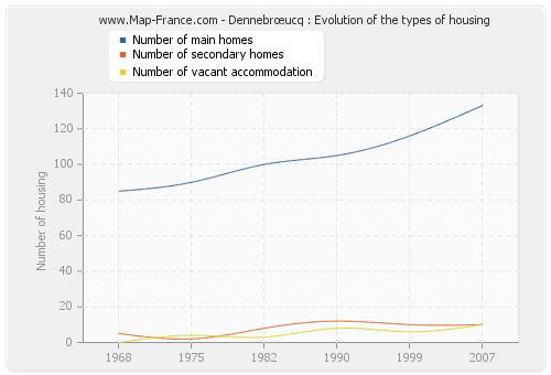 Dennebrœucq : Evolution of the types of housing