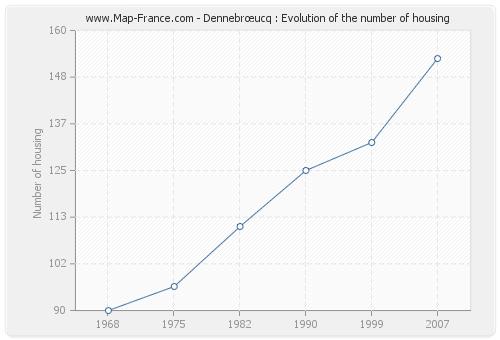 Dennebrœucq : Evolution of the number of housing