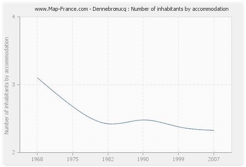 Dennebrœucq : Number of inhabitants by accommodation