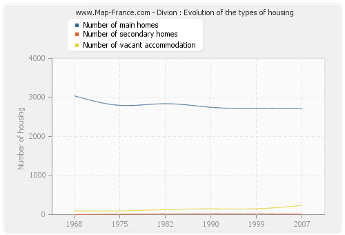 Divion : Evolution of the types of housing