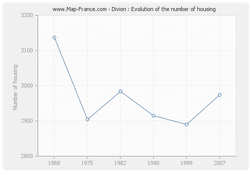 Divion : Evolution of the number of housing