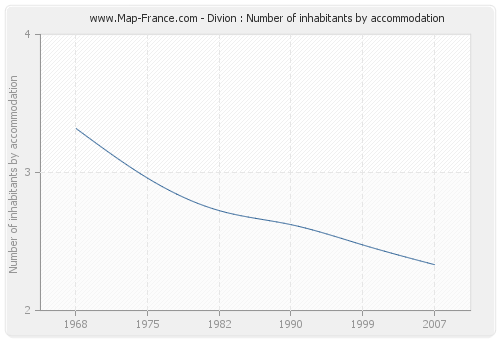 Divion : Number of inhabitants by accommodation