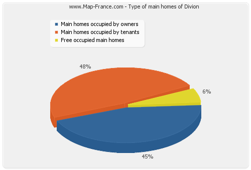 Type of main homes of Divion