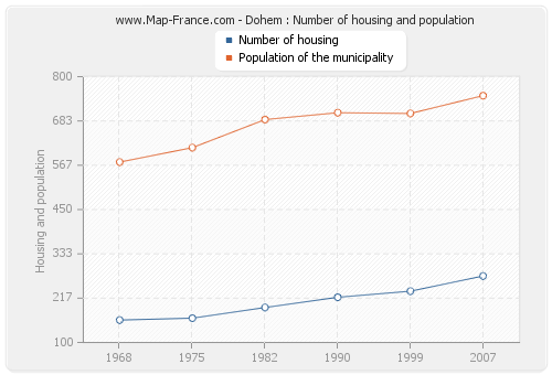 Dohem : Number of housing and population