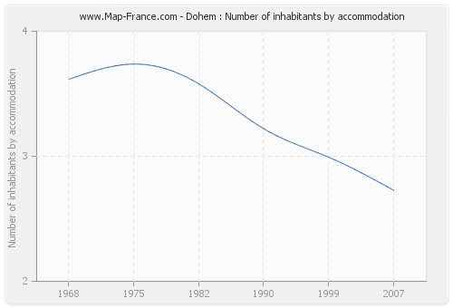 Dohem : Number of inhabitants by accommodation