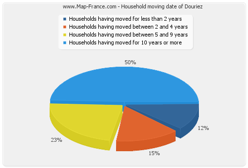 Household moving date of Douriez