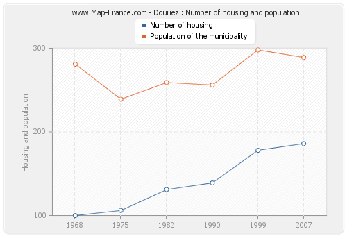 Douriez : Number of housing and population
