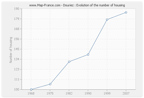 Douriez : Evolution of the number of housing