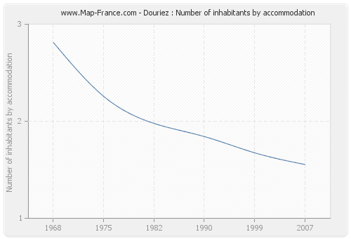 Douriez : Number of inhabitants by accommodation